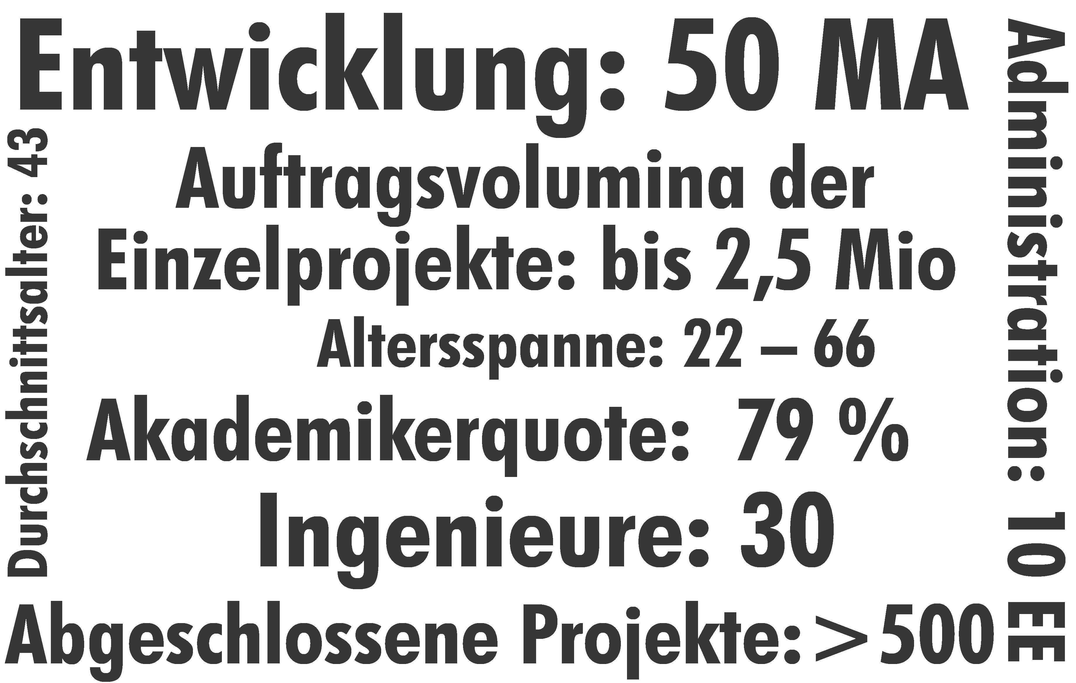 Organisation & Statistik