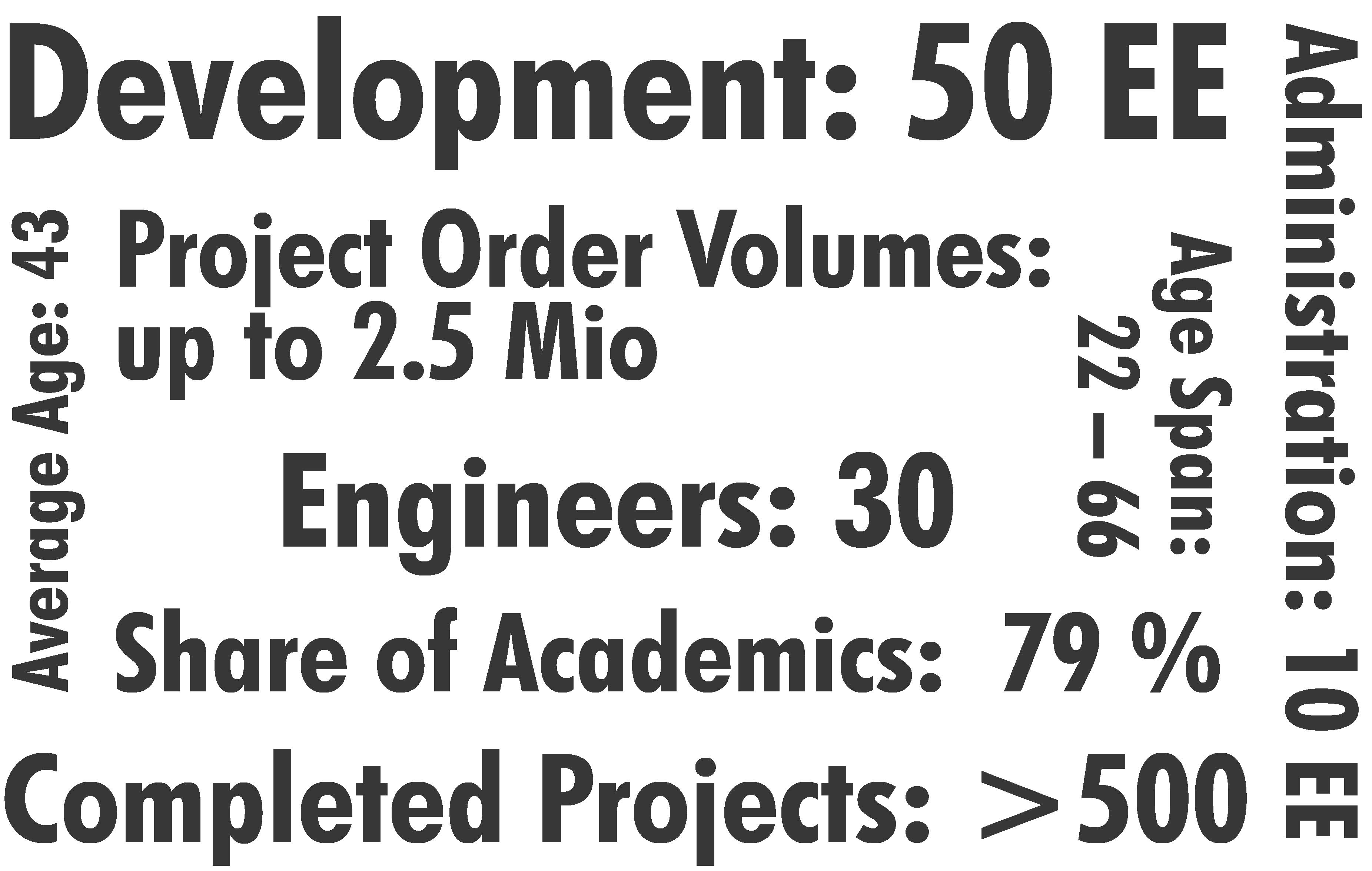 Organisation & Statistics
